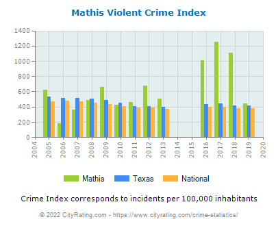 Mathis Violent Crime vs. State and National Per Capita