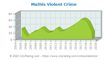 Mathis Violent Crime
