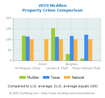 McAllen Property Crime vs. State and National Comparison