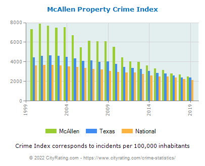 McAllen Property Crime vs. State and National Per Capita
