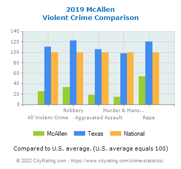 McAllen Violent Crime vs. State and National Comparison