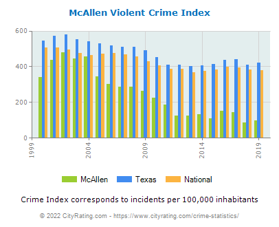 McAllen Violent Crime vs. State and National Per Capita
