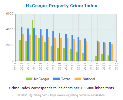 McGregor Property Crime vs. State and National Per Capita