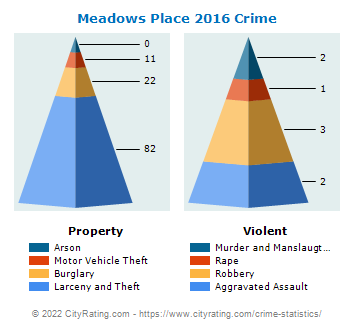 Meadows Place Crime 2016