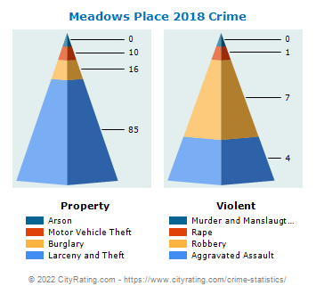 Meadows Place Crime 2018