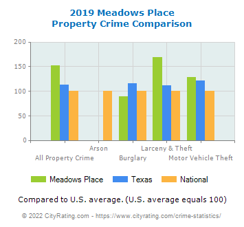 Meadows Place Property Crime vs. State and National Comparison