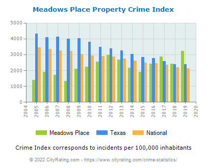 Meadows Place Property Crime vs. State and National Per Capita