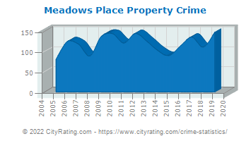 Meadows Place Property Crime