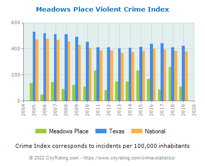 Meadows Place Violent Crime vs. State and National Per Capita