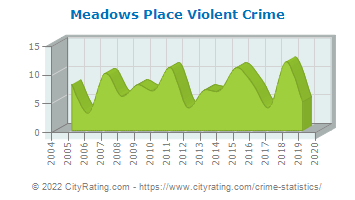 Meadows Place Violent Crime