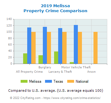 Melissa Property Crime vs. State and National Comparison