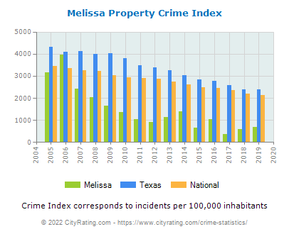 Melissa Property Crime vs. State and National Per Capita
