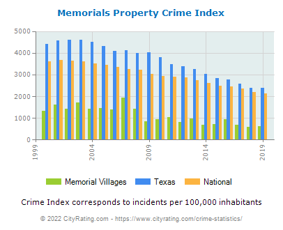 Memorial Villages Property Crime vs. State and National Per Capita