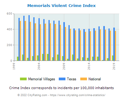 Memorial Villages Violent Crime vs. State and National Per Capita