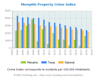 Memphis Property Crime vs. State and National Per Capita