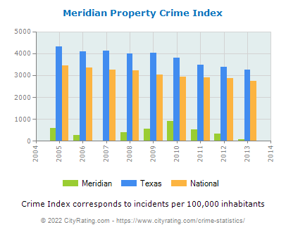 Meridian Property Crime vs. State and National Per Capita