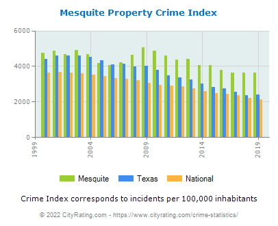 Mesquite Property Crime vs. State and National Per Capita