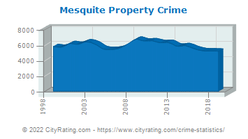 Mesquite Property Crime