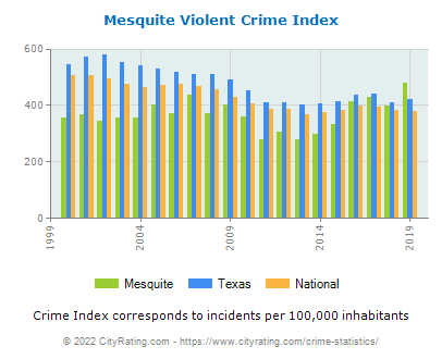 Mesquite Violent Crime vs. State and National Per Capita