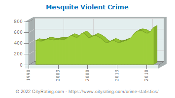 Mesquite Violent Crime
