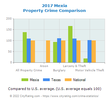 Mexia Property Crime vs. State and National Comparison