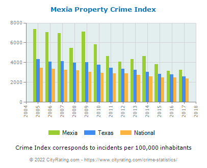 Mexia Property Crime vs. State and National Per Capita