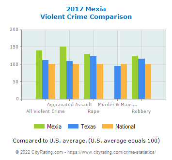 Mexia Violent Crime vs. State and National Comparison