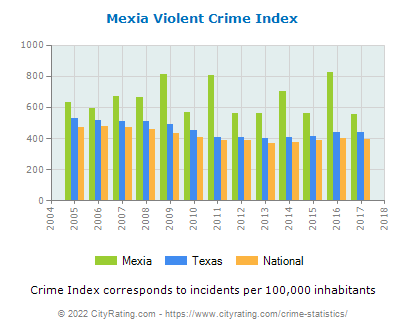 Mexia Violent Crime vs. State and National Per Capita