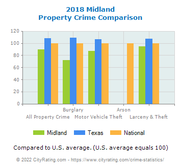 Midland Property Crime vs. State and National Comparison