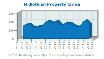 Midlothian Property Crime