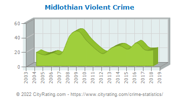 Midlothian Violent Crime