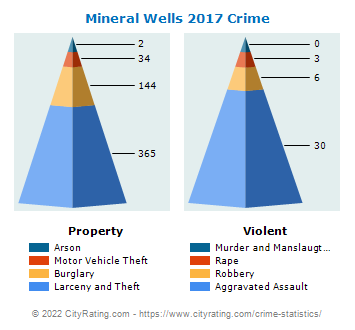 Mineral Wells Crime 2017