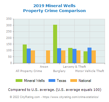 Mineral Wells Property Crime vs. State and National Comparison