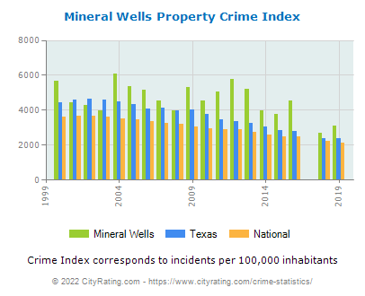 Mineral Wells Property Crime vs. State and National Per Capita