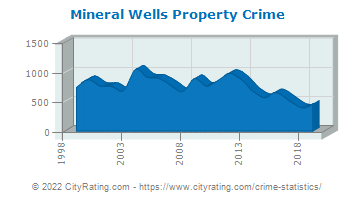 Mineral Wells Property Crime