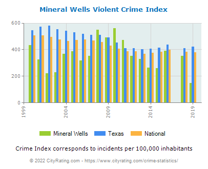 Mineral Wells Violent Crime vs. State and National Per Capita