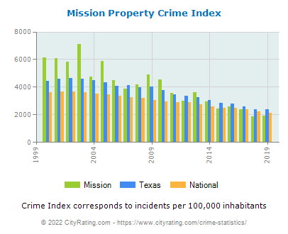 Mission Property Crime vs. State and National Per Capita