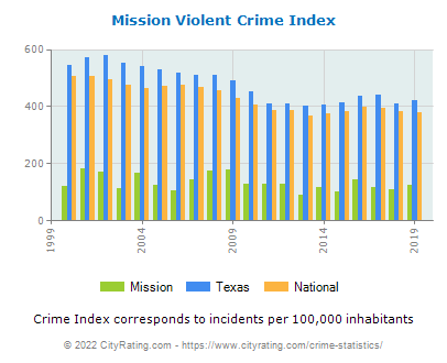 Mission Violent Crime vs. State and National Per Capita