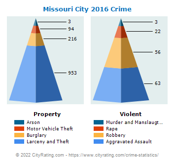 Missouri City Crime 2016
