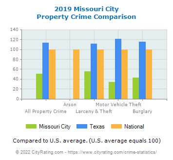 Missouri City Property Crime vs. State and National Comparison