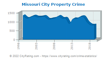 Missouri City Property Crime