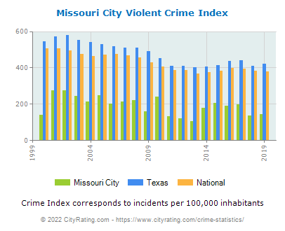 Missouri City Violent Crime vs. State and National Per Capita