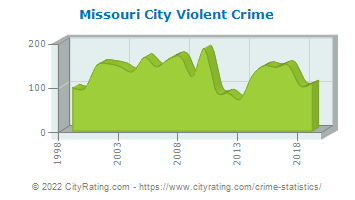 Missouri City Violent Crime