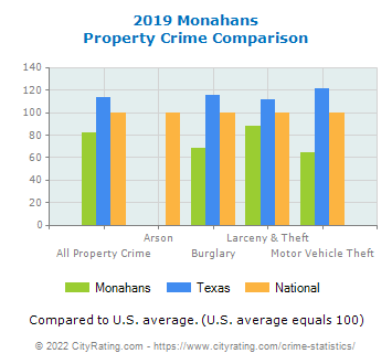Monahans Property Crime vs. State and National Comparison