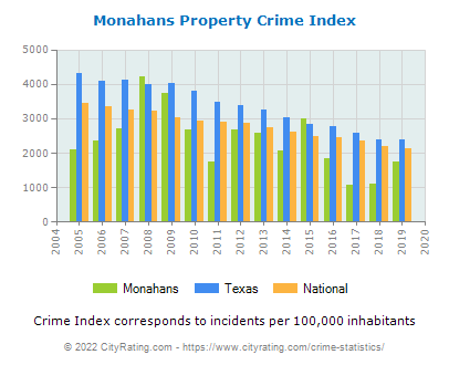 Monahans Property Crime vs. State and National Per Capita
