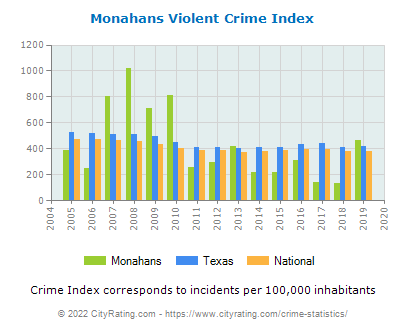 Monahans Violent Crime vs. State and National Per Capita