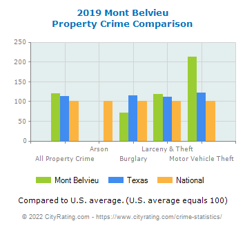 Mont Belvieu Property Crime vs. State and National Comparison