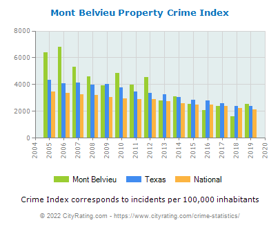 Mont Belvieu Property Crime vs. State and National Per Capita