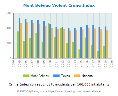 Mont Belvieu Violent Crime vs. State and National Per Capita