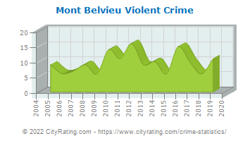Mont Belvieu Violent Crime